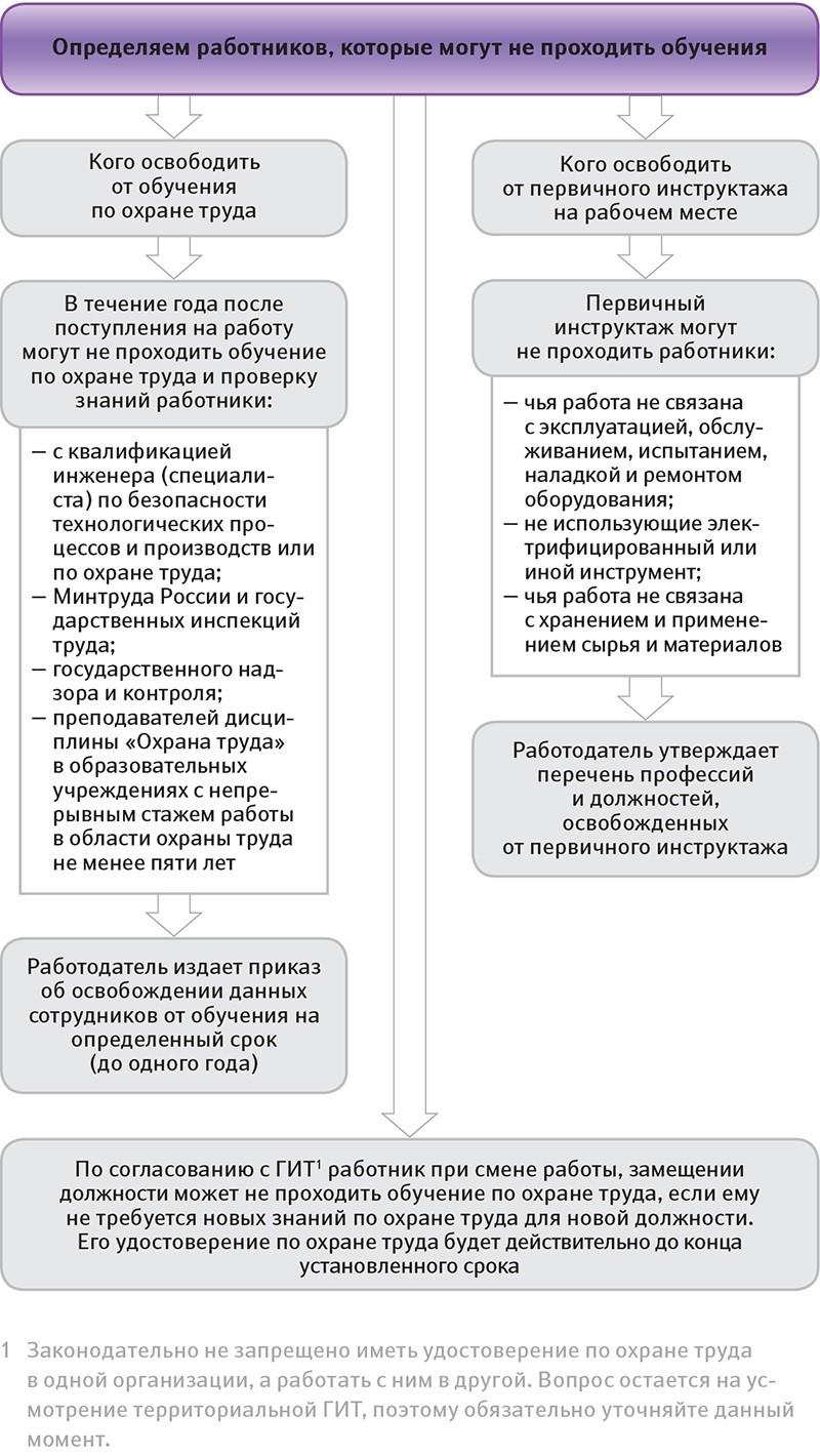 Схема обучения на предприятии