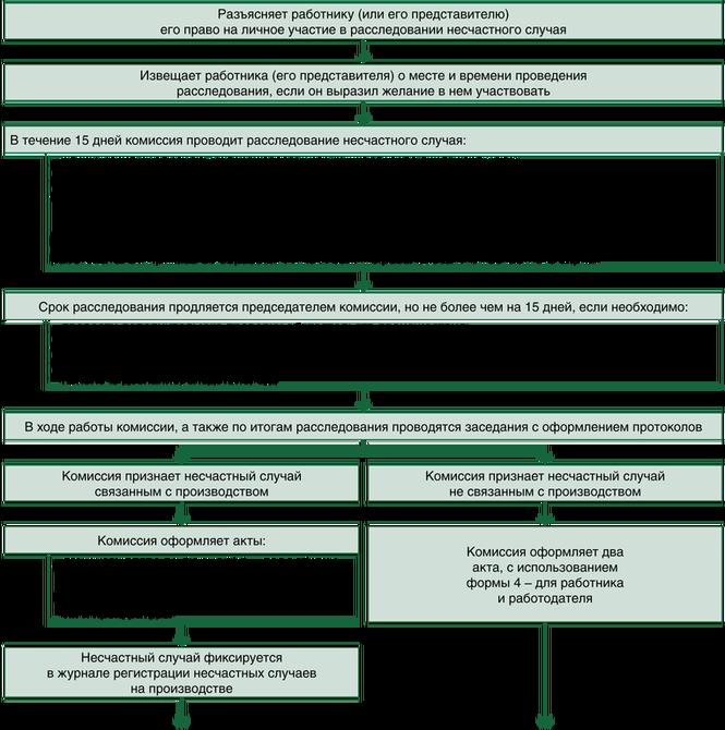 Схема несчастного случая на производстве